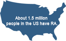 About 1.5 million people in the US have RA